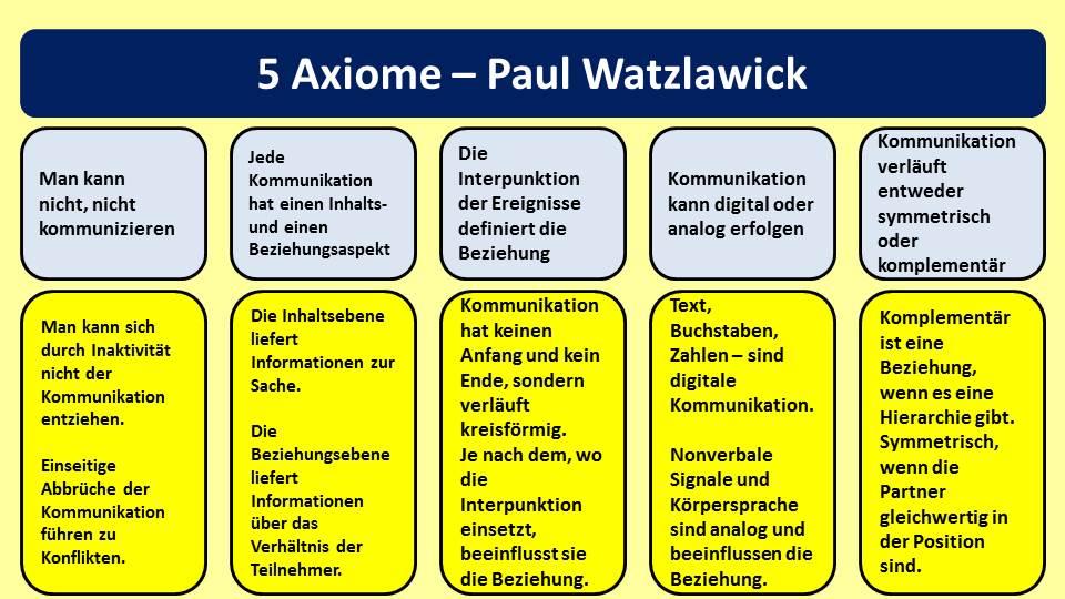 5 Axiome - nach Paul Watzlawick - Emotionen lesen lernen